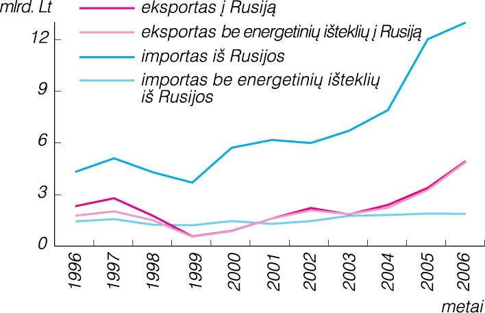 užsienio prekybos sistemos projektas java)