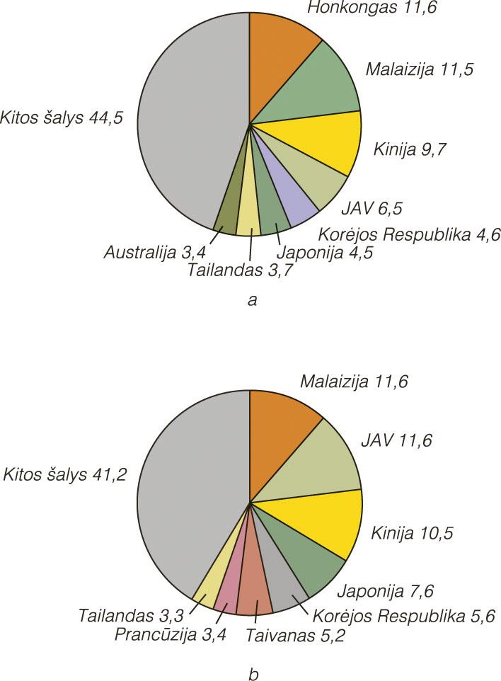 singapūro vertybinių popierių biržos prekybos sistema)