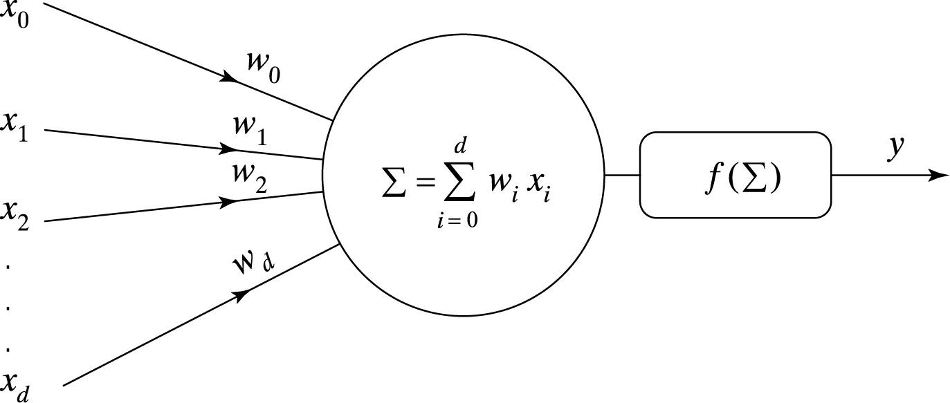 Neuronų tinklo kriptovaliutų prekyba - Smeliai