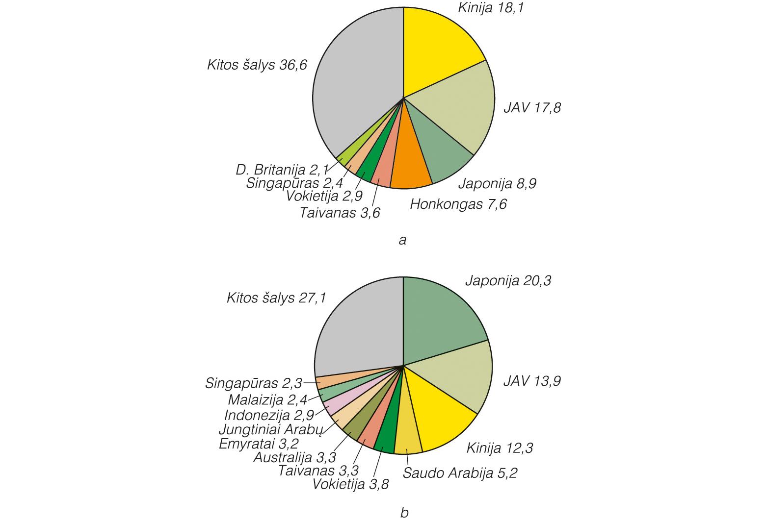pietų korėjos viršutinė riba ir prekybos sistema