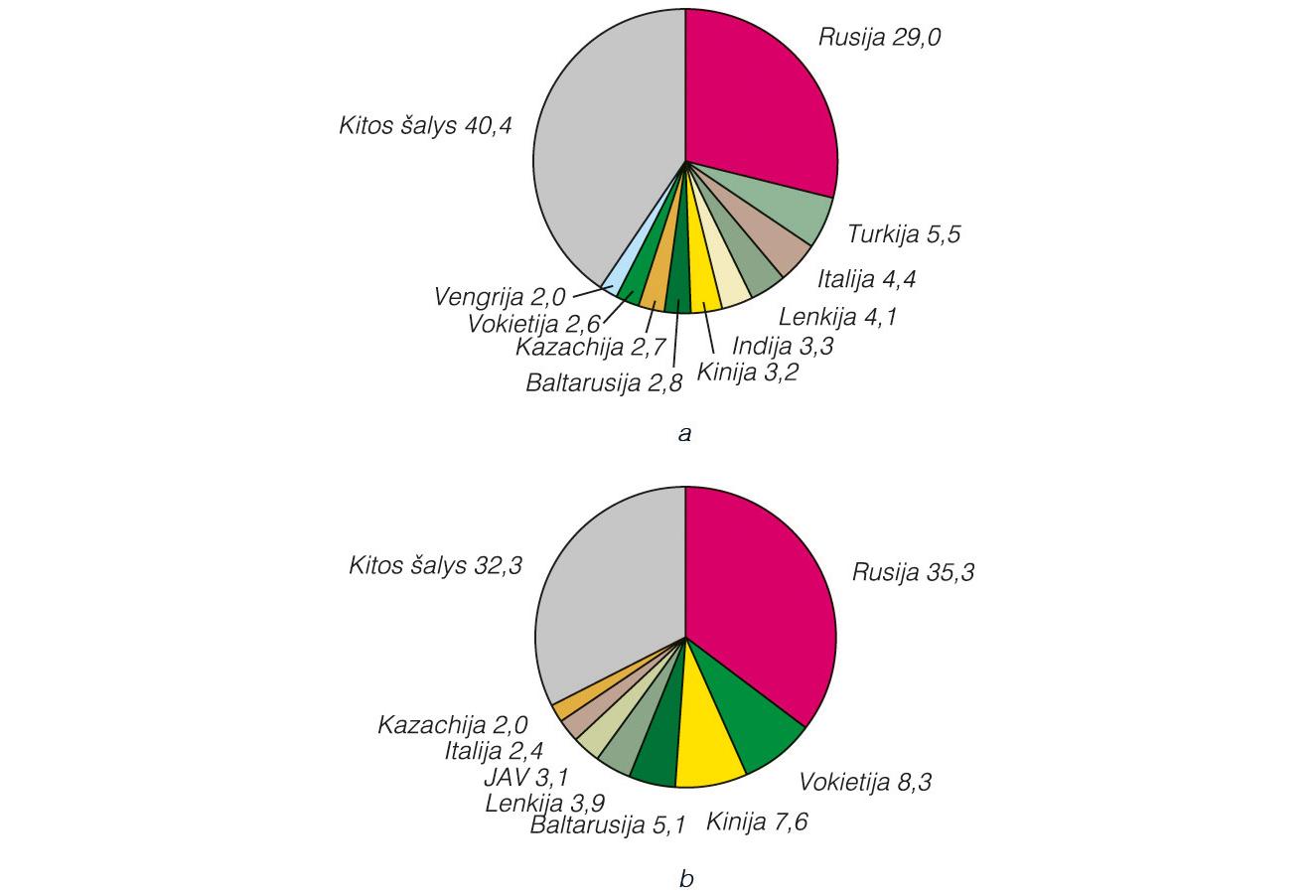 Kinijos BOCE įsigijo beveik pusę Ukrainos pagrindinės biržos akcijų - Verslo žinios